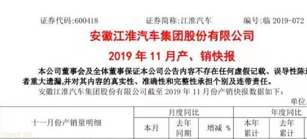江淮汽车11月纯电动乘用车销量2636辆,同比下降66.45%
