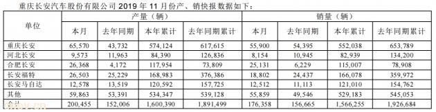 长安汽车今年11月汽车产量20万辆,销量17.63万辆