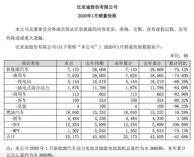 比亚迪:1月新能源汽车销量7133辆 同比下滑75.12%