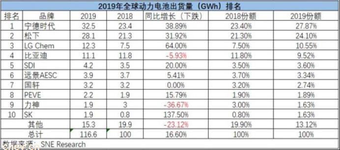 电池榜单 | 2019全球动力电池同比增长16.6%