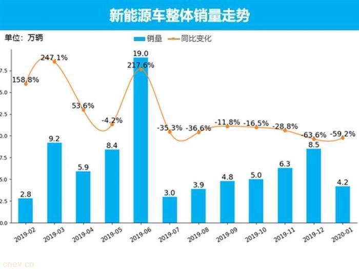 新能源市場銷量1月走勢分析