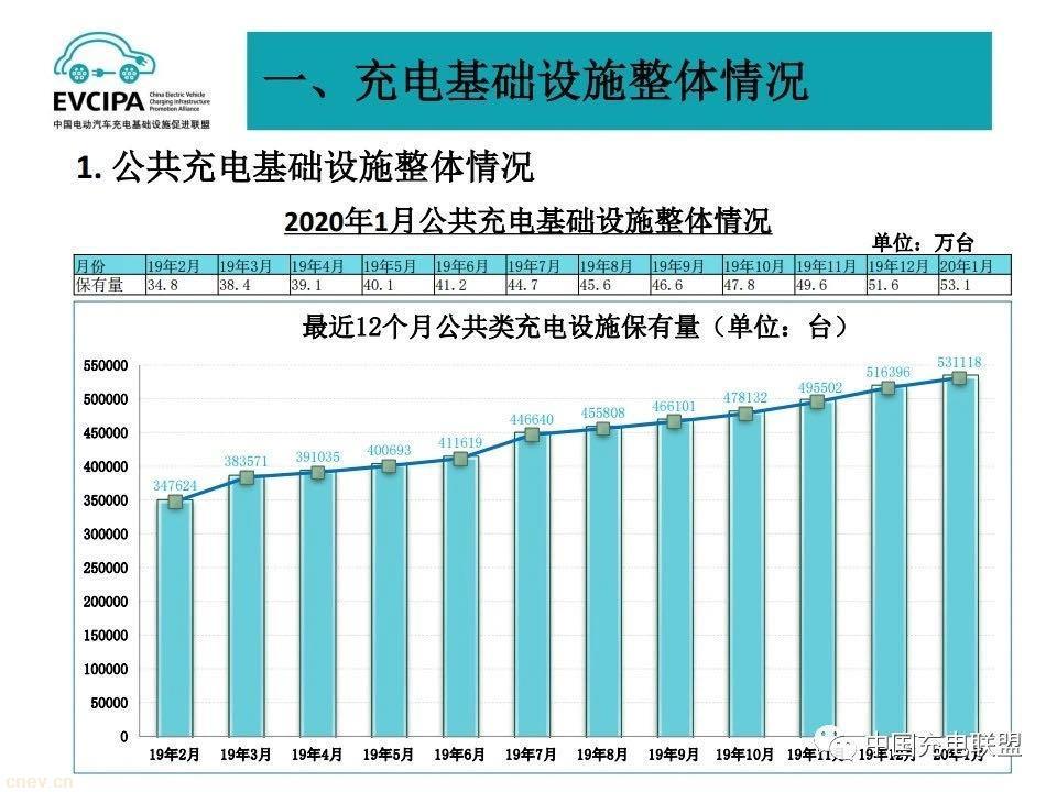 充电联盟:2020年新增公共充电桩15万台!