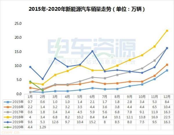 2月新能源汽车全产业链数据简报