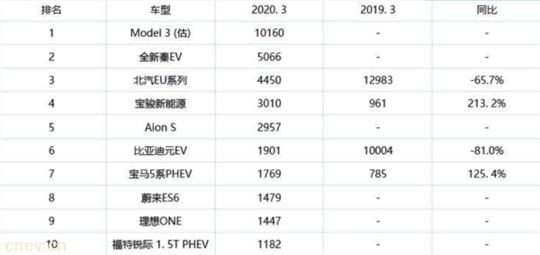 新能源汽车3月销量榜出炉:特斯拉Model 3称王 超比亚迪秦一倍