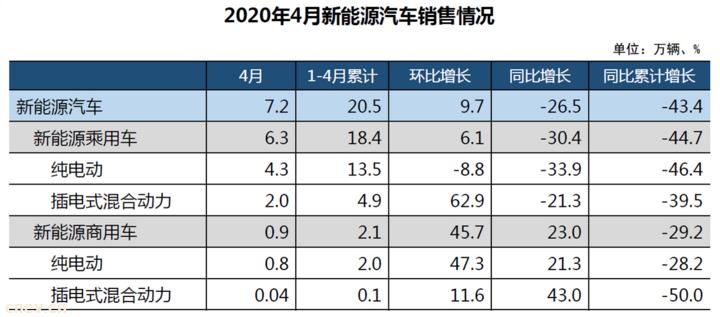 中汽协:4月新能源汽车销售7.2万辆,同比下降26.5%