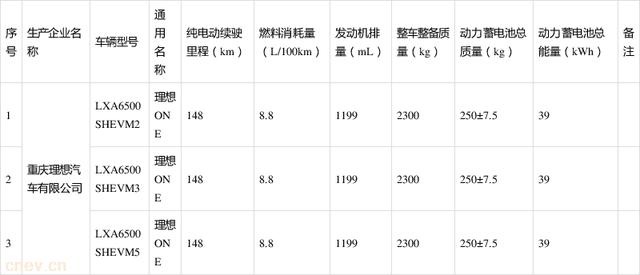 第32批免征车辆购置税新能源汽车车型目录公布