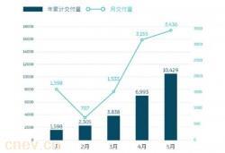 蔚来:5月交付数达3436台 超去年同期3倍