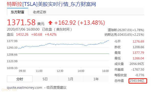 特斯拉股价再涨13.48%创历史新高 总市值达2543亿美元