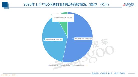 比亚迪半年报:净利润同比增加14.29%