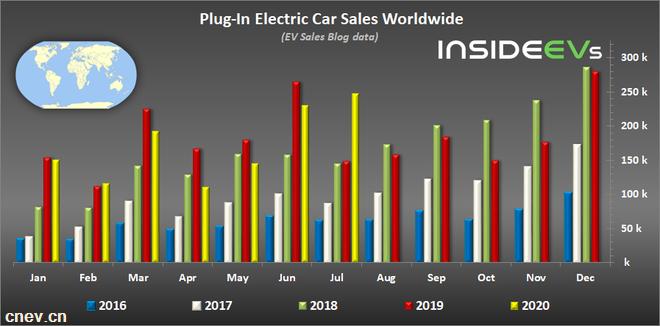 7月全球插电式电动车销量盘点 同比增长76%