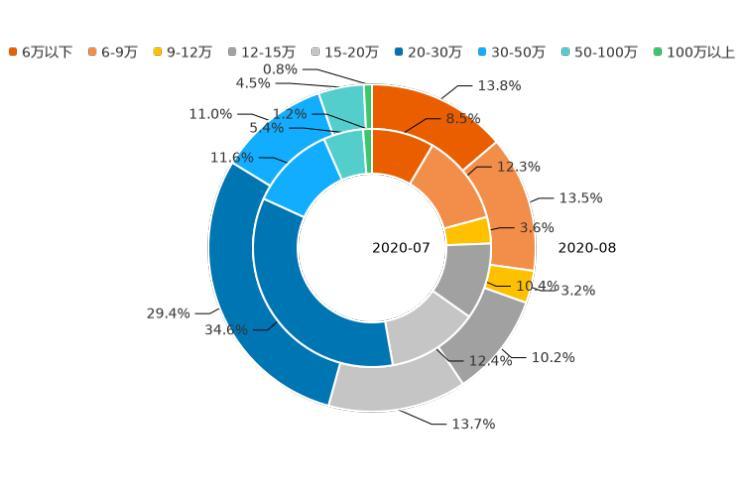 8月新能源市场回暖 各品牌用户活跃度排行榜
