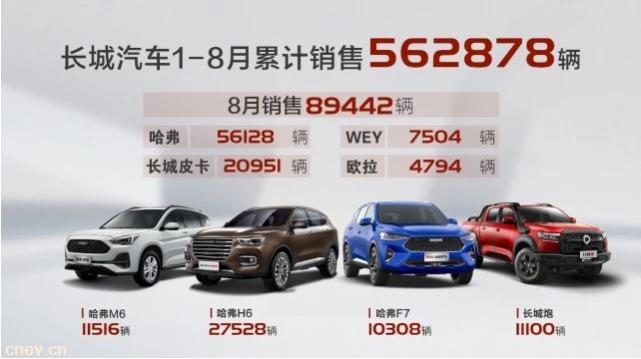 长城8月销量同比增长27% H6连续87..