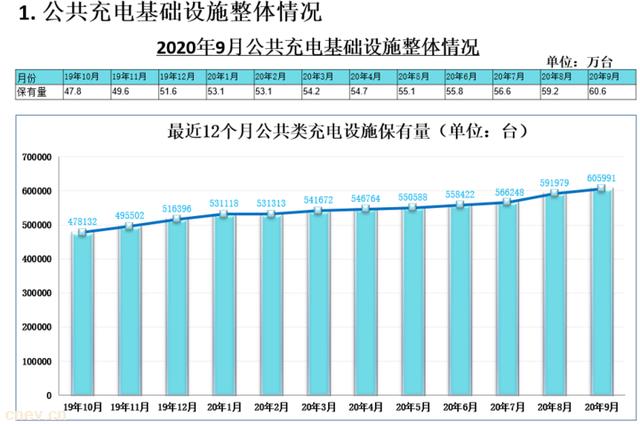 截止9月 全国充电基础设施累计数量为141.8万台