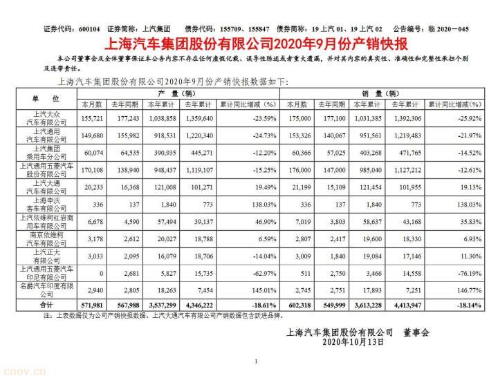 上汽大众销量再下滑:9月份同比下滑21.97%