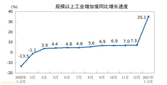 1-2月工业生产继续加快 汽车增加值高达70.9%