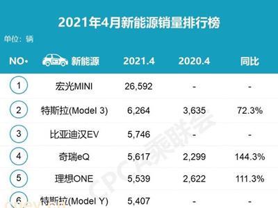 乘联会:4月新能源车销量榜 特斯拉下滑
