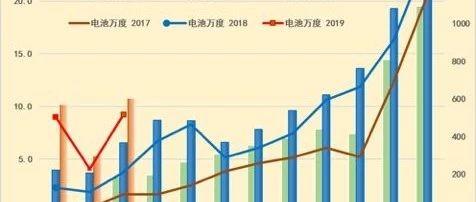 2019年3月新能源車電池需求分析